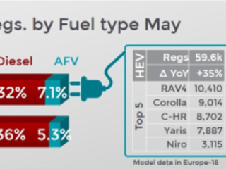 Electrified vehicles count for 7.1% of new vehicles in Europe in May; SUVs continue to dominate full market