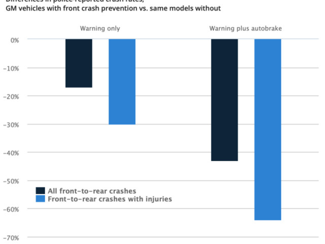 IIHS study finds GM front crash prevention systems cut police-reported crashes