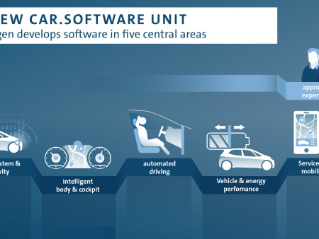 "Volkswagen creating new Group ""Car.Software"" unit; vw.os and Automotive Cloud for all Group models by 2025"