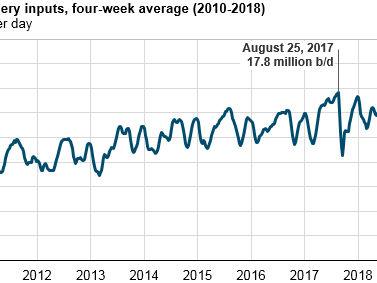 EIA: US refineries running at near-record highs