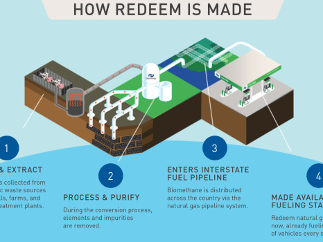 Clean Energy Fuels delivered 143M gallons of Redeem renewable natural gas in 2019, up 30% year-on-year