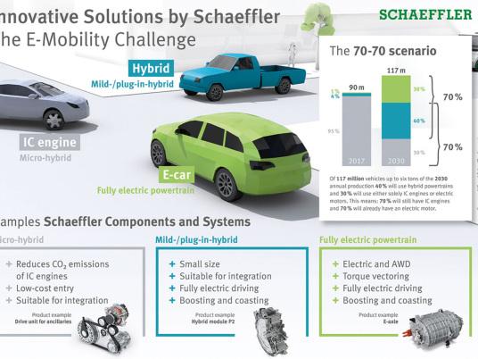 Schaeffler to showcase electrification technologies at CES 2019