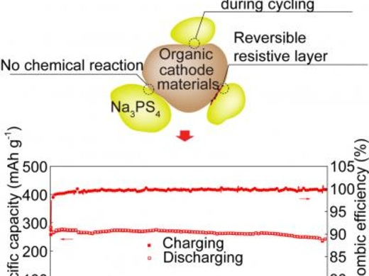 New organic cathode for high performance solid-state sodium-ion battery