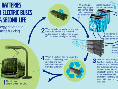 Volvo Buses in project researching use of second-life electric bus batteries to store solar energy