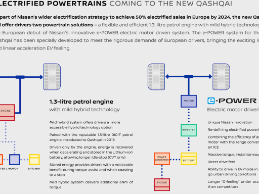 New Nissan Qashqai in Europe to offer 12V MHEV and upgraded e-POWER powertrains