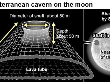 Ogromna jaskinia pod powierzchnią Księżyca. Rozciąga się na ponad 50 km
