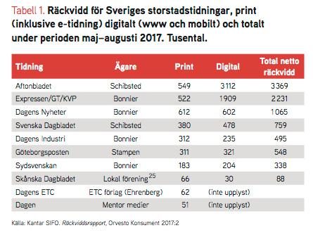 Omodern och oengagerad medieägarrapport från Katalys