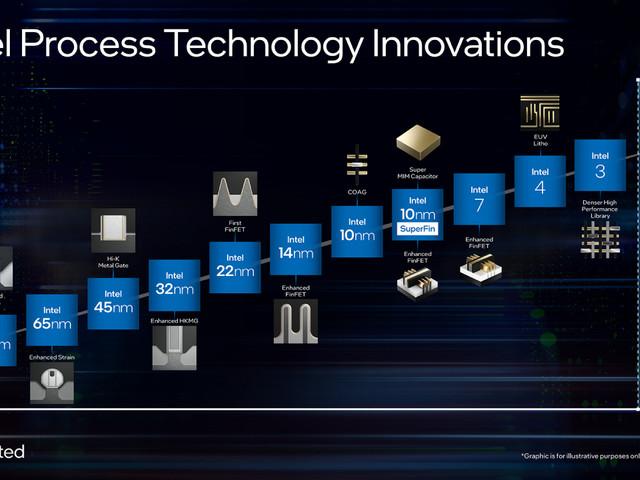 Intel välkomnar ångström och stryker nanometer när nytt namnschema sjösätts
