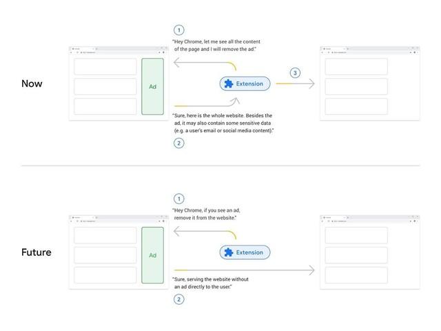Google berättar mer om framtiden för adblockers