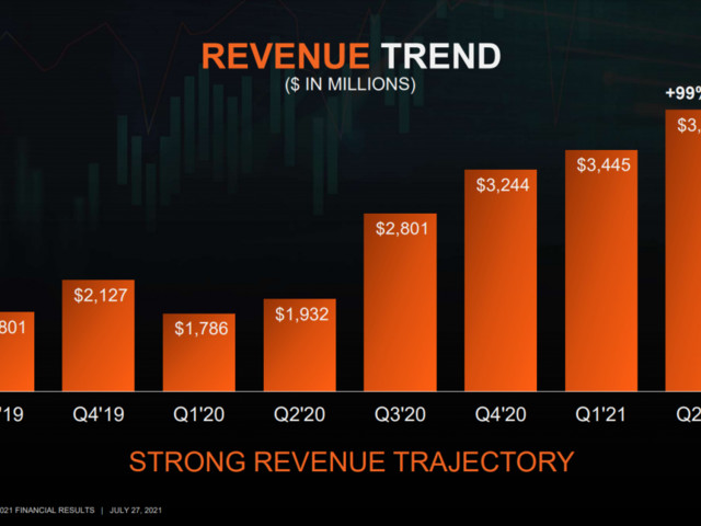 AMD dubblerar omsättning och vinst andra kvartalet 2021
