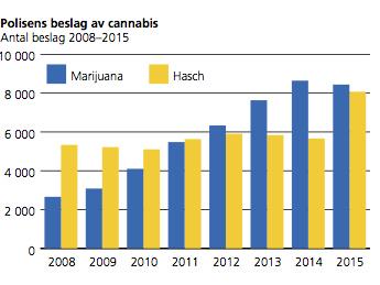 Eva Franchell i Aftonbladet har fel om cannabishandel