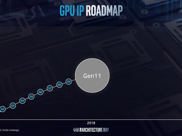 Intels framtida integrerade grafikkretsar listas i drivrutin – 17 modeller med Gen11