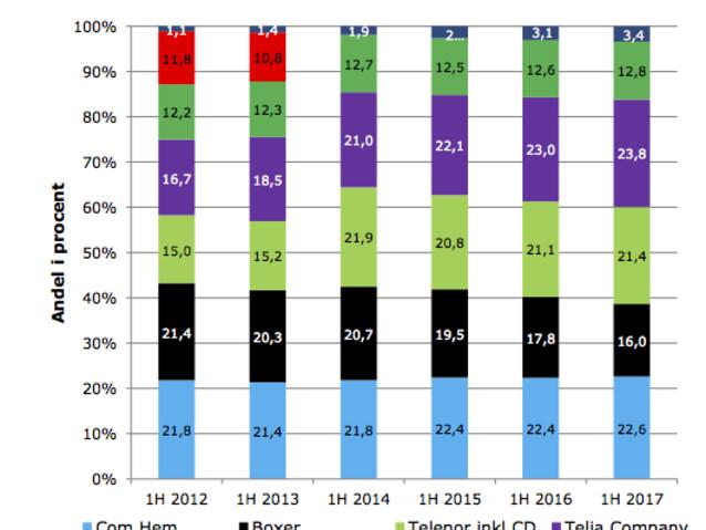 Betal TV – en minskande marknad