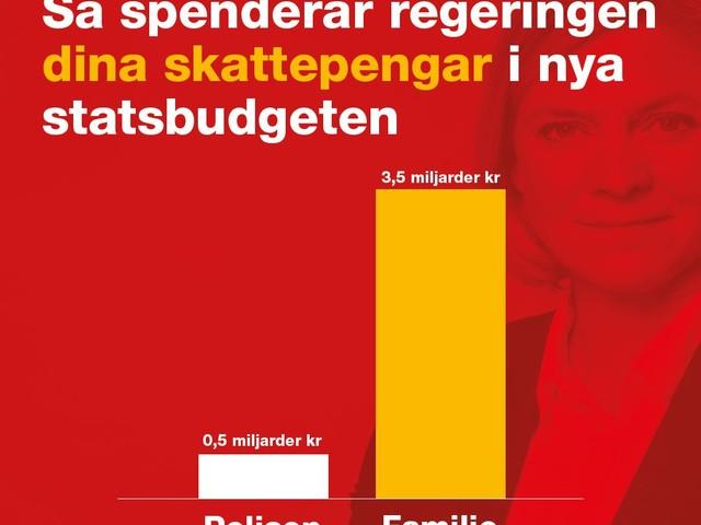 Så här fördelar regering dina skattepengar i nya statsbudgeten