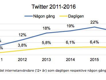 Svenskarna och sociala medier