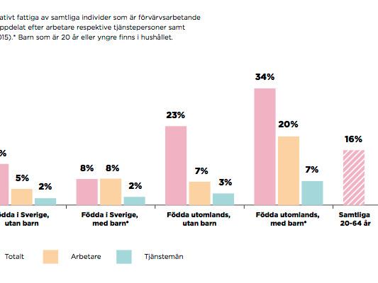 Kraftigt ökade ekonomiska klyftor i Göteborg