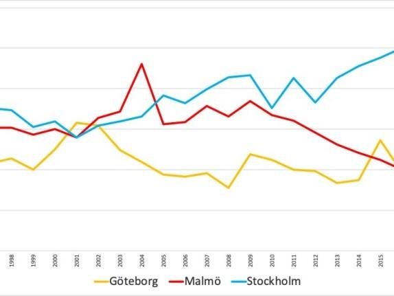 Malmö – lägsta brottsligheten på decennier