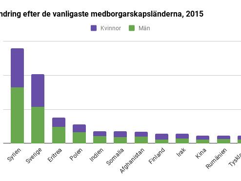 Hur många invandrare finns det i Sverige år 2018?
