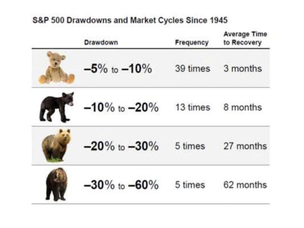 Marknadskorrigeringar: Förberedelser inför det oundvikliga