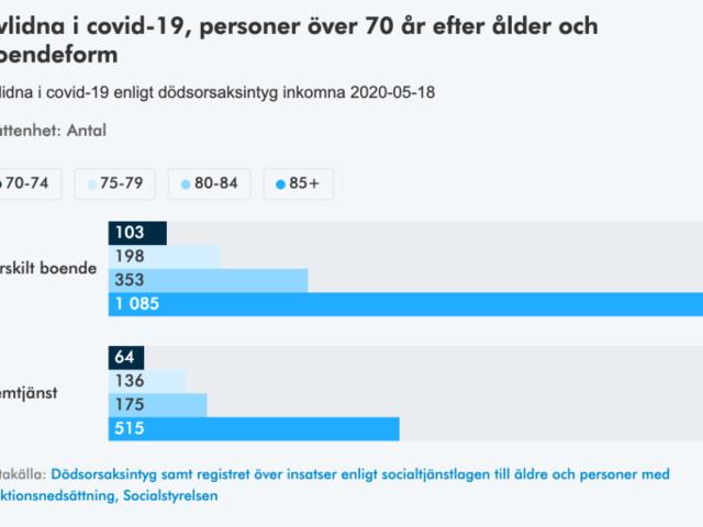 Liknande dödstal på äldreboenden varje år
