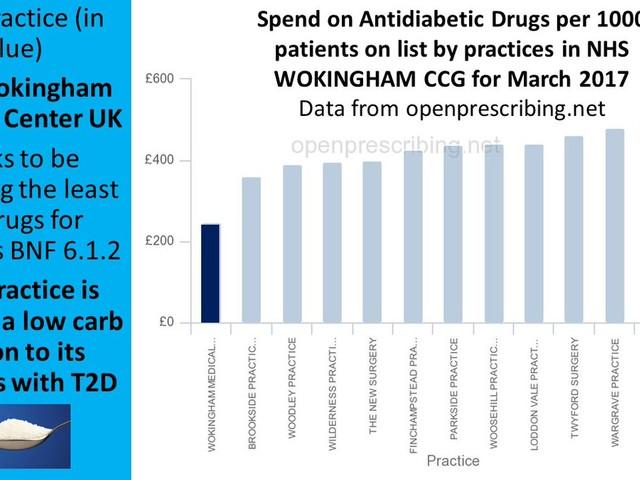 Så kan LCHF spara en massa pengar genom att minska behovet av läkemedel