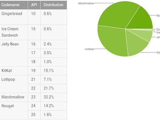 Nougat har klättrat upp till blygsamma 15,8 procent