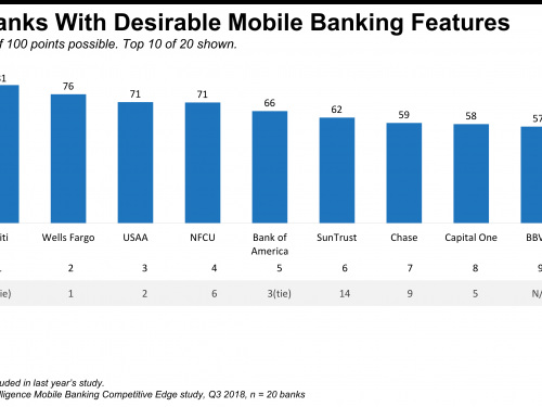Retail banking in 2019 overview: industry stats, trends, & market outlook (GS, JPM, C)
