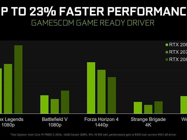 Nvidia Gamescom driver adds ultra-low latency mode, integer scaling and more