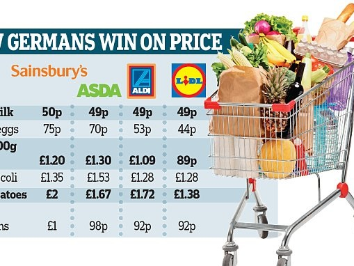 Supermarket Price War Set To Intensify As Aldi And Lidl Fight Back