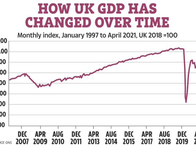 UK economy grew 2.3% in April as lockdown restrictions eased