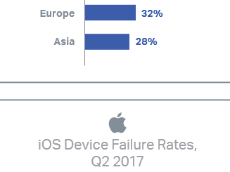 Android handsets failed at twice the rate of iPhone units during Q2 2017