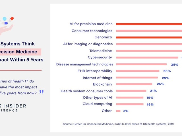 AI IN MEDICAL DIAGNOSIS: How top US health systems are reacting to the disruptive force of AI by revolutionizing diagnostic imaging, clinical decision support, and personalized medicine