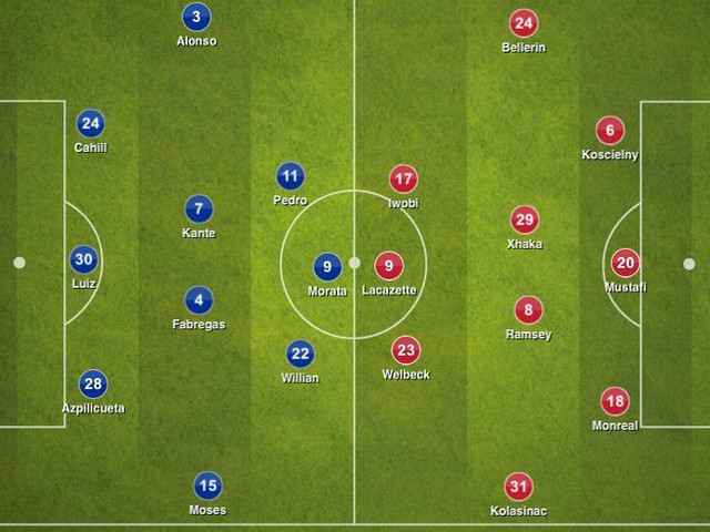Breaking down what went wrong and the few things that went right for Chelsea against Arsenal