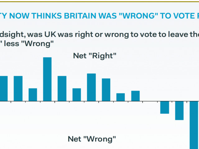 A majority of British people now think it was 'wrong' to vote for Brexit