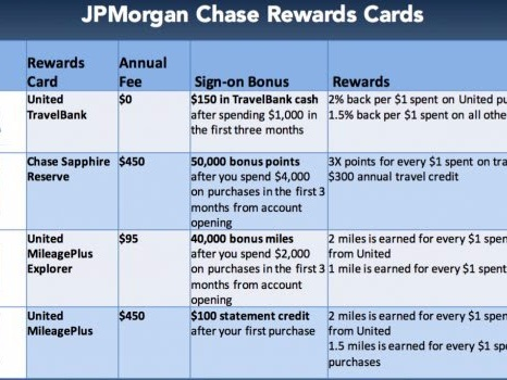 Chase and United Airlines introduce new card (JPM)
