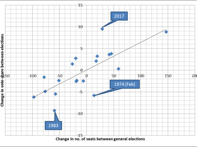 Reality check: a winning party needs to win, you know, seats
