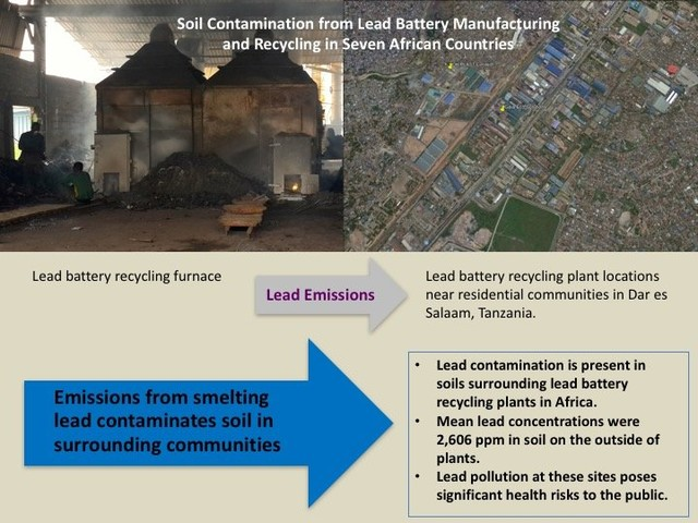 Hazardous contamination found around lead battery recycling plants in seven African countries
