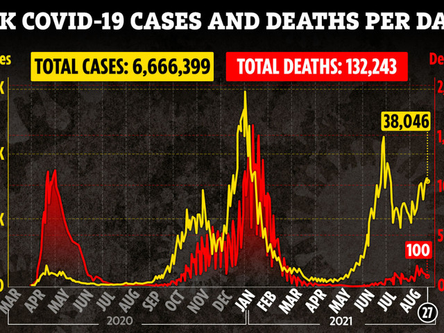 UK records 100 new Covid deaths and 38k cases with virus warning ahead of Bank Holiday weekend