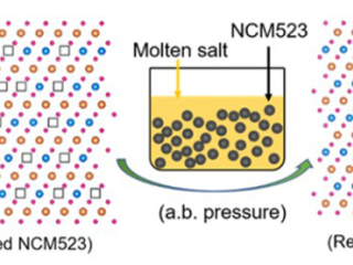 UCSD researchers improve method to recycle and renew used cathodes from Li-ion batteries via eutectic molten salts