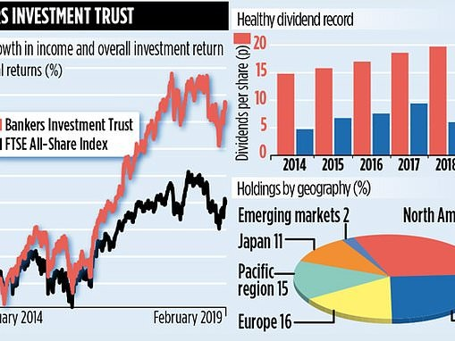 Bankers Investment Trust is an investor-friendly trust