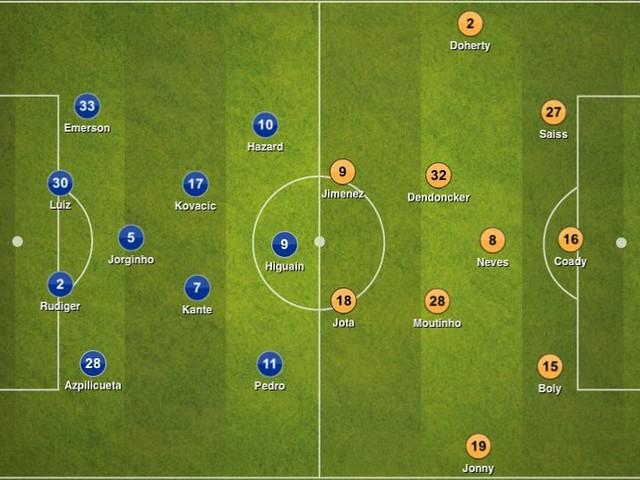 Chelsea 1-1 Wolves, Premier League: Tactical Analysis