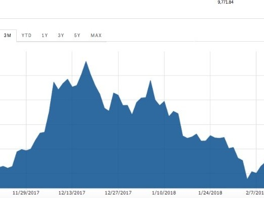 Bitcoin is nearing $10,000 for the first time in 2 weeks