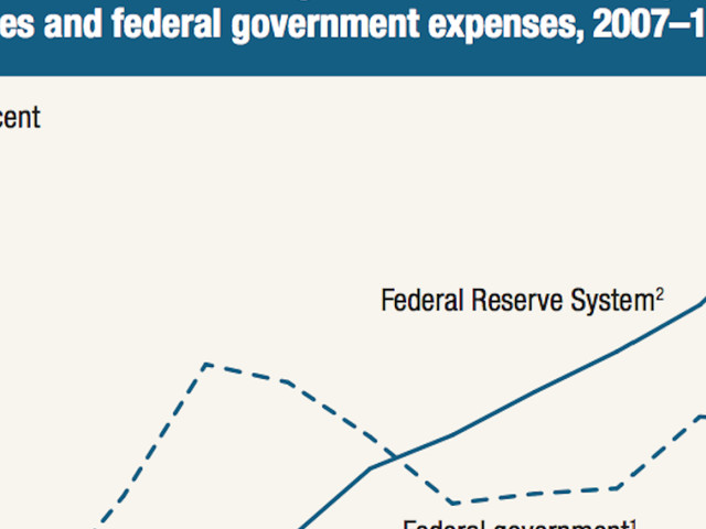 The Political Economy of Shrinking the Fed's Balance Sheet - Macro and Other Market Musings