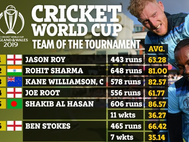 Cricket World Cup team of the tournament sees FOUR England stars named, including Archer and Stokes