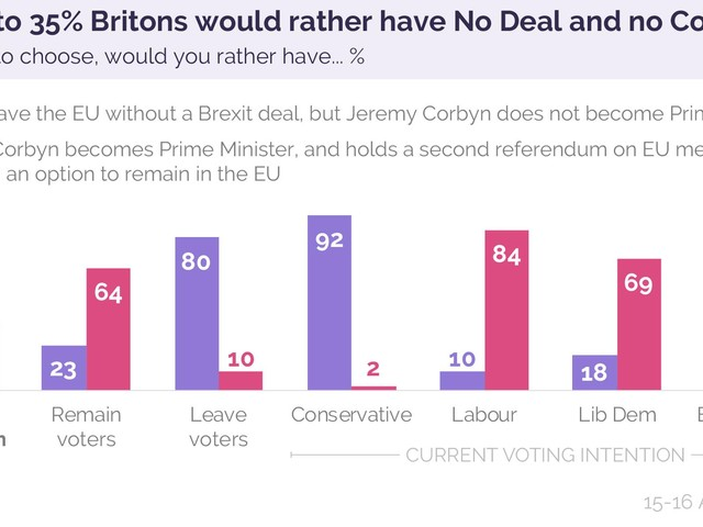 YouGov: Brits Prefer No Deal Brexit to PM Corbyn