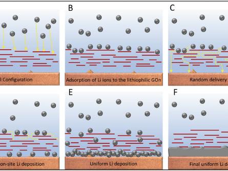 Researchers use graphene nanosheet to prevent dendrite formation on Li metal anodes