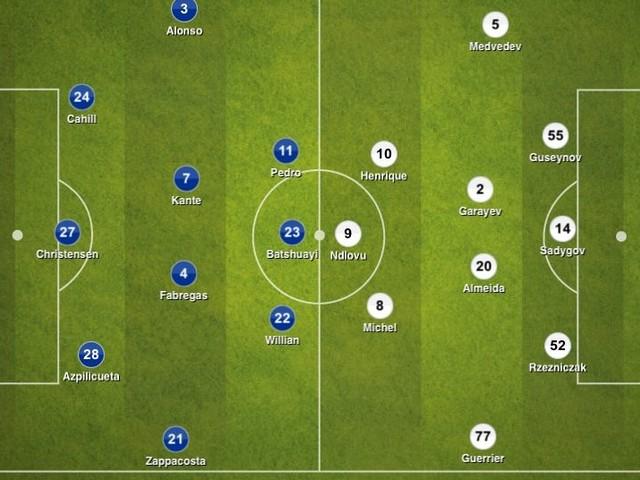Chelsea 6-0 Qarabag, Champions League: Tactical Analysis