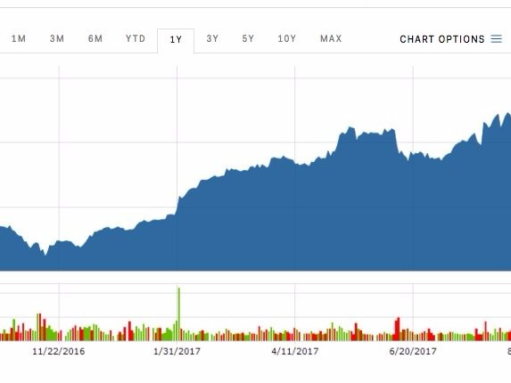 Apple is falling after it announced the iPhone X (AAPL)