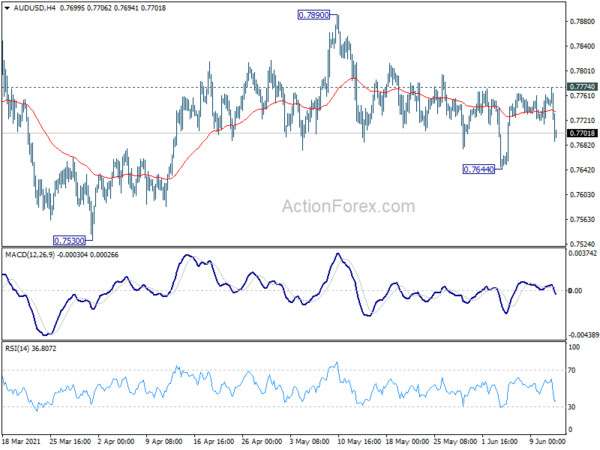AUD/USD Weekly Outlook