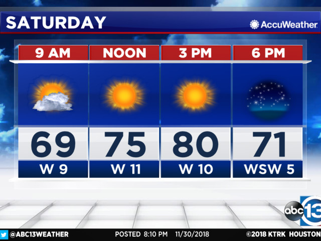 Houston Weather: Warm, Sunny weekend ahead